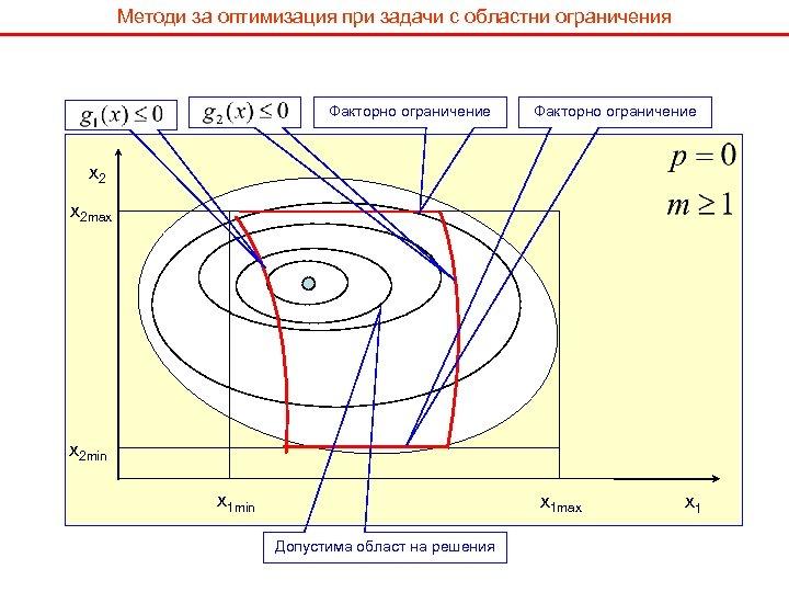 Методи за оптимизация при задачи с областни ограничения Факторно ограничение x 2 max x
