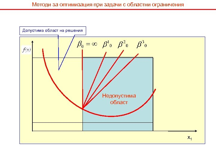 Методи за оптимизация при задачи с областни ограничения Допустима област на решения Недопустима област