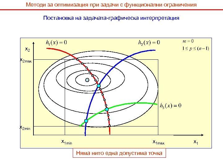 Методи за оптимизация при задачи с функционални ограничения Постановка на задачата-графическа интерпретация x 2