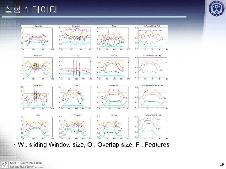 실험 1 데이터 • W : sliding Window size, O : Overlap size, F