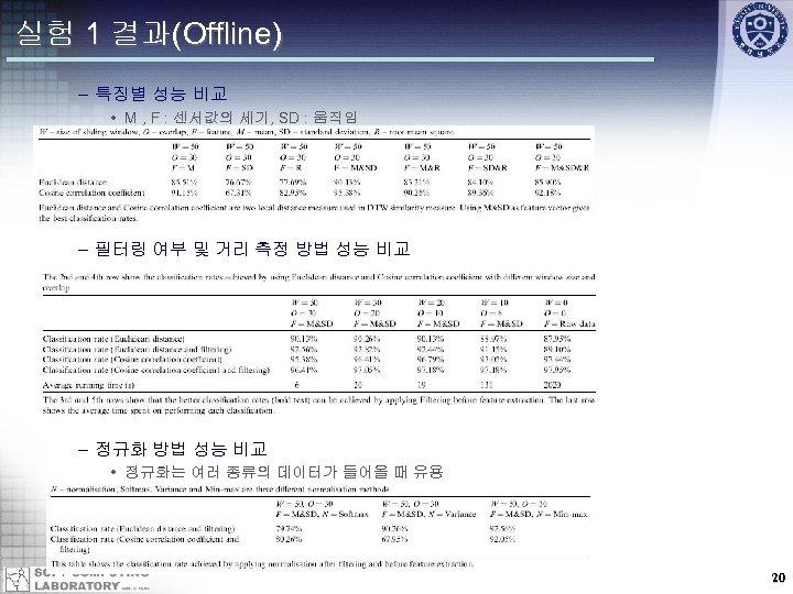 실험 1 결과(Offline) – 특징별 성능 비교 • M , F : 센서값의 세기,