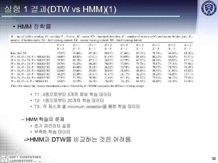 실험 1 결과(DTW vs HMM)(1) • HMM 정확률 • T 1 : 4명으로부터 5개의