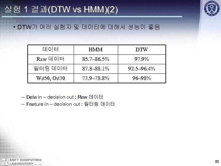 실험 1 결과(DTW vs HMM)(2) • DTW가 여러 실험자 및 데이터에 대해서 성능이 좋음