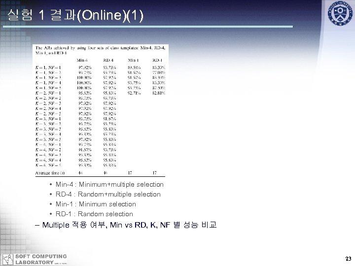 실험 1 결과(Online)(1) • • Min-4 : Minimum+multiple selection RD-4 : Random+multiple selection Min-1