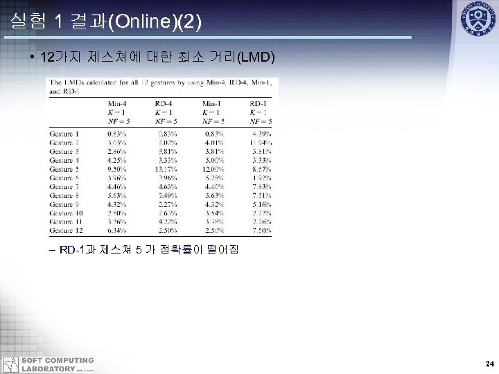 실험 1 결과(Online)(2) • 12가지 제스쳐에 대한 최소 거리(LMD) – RD-1과 제스쳐 5 가