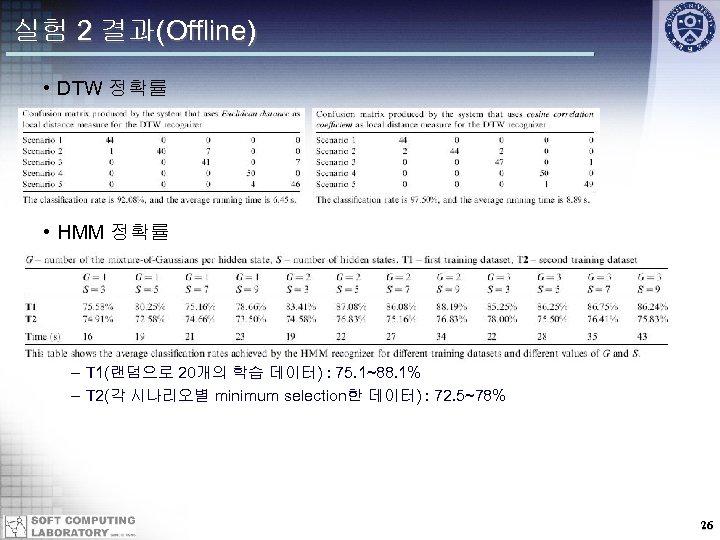 실험 2 결과(Offline) • DTW 정확률 • HMM 정확률 – T 1(랜덤으로 20개의 학습