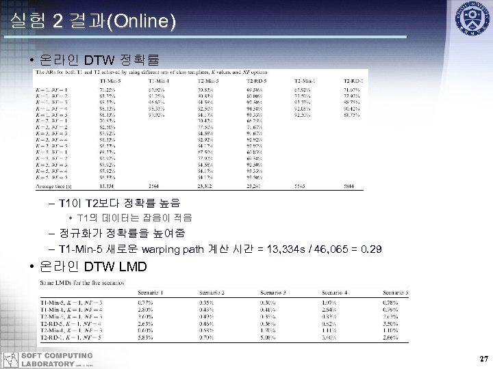 실험 2 결과(Online) • 온라인 DTW 정확률 – T 1이 T 2보다 정확률 높음