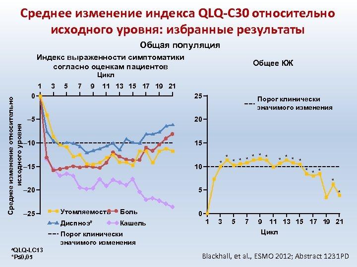 Среднее изменение индекса QLQ-C 30 относительно исходного уровня: избранные результаты Общая популяция Индекс выраженности