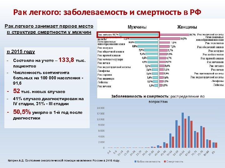 Рак легкого: заболеваемость и смертность в РФ Рак легкого занимает первое место в структуре
