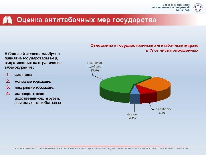 Всероссийский союз общественных объединений пациентов Оценка антитабачных мер государства В большей степени одобряют принятие