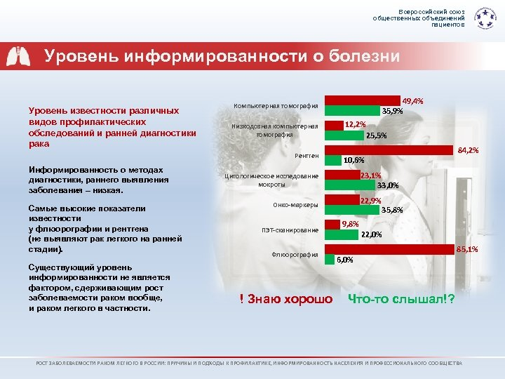 Всероссийский союз общественных объединений пациентов Уровень информированности о болезни Уровень известности различных видов профилактических