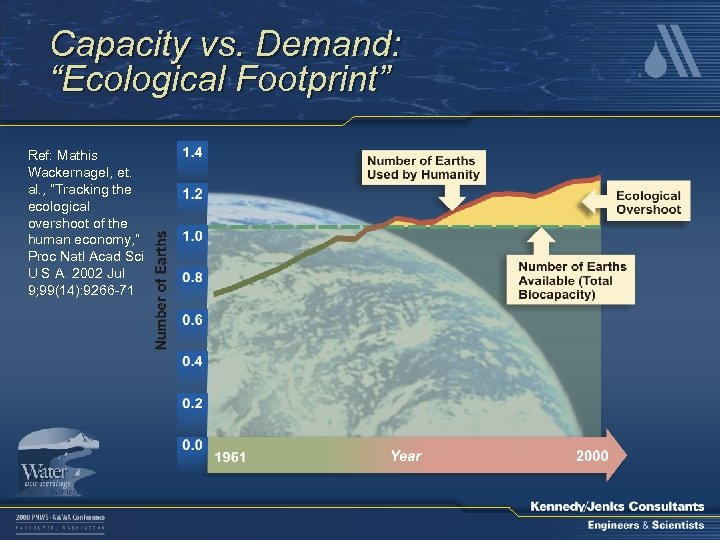 "Capacity vs. Demand: ""Ecological Footprint"" Ref: Mathis Wackernagel, et. al. , ""Tracking the ecological"