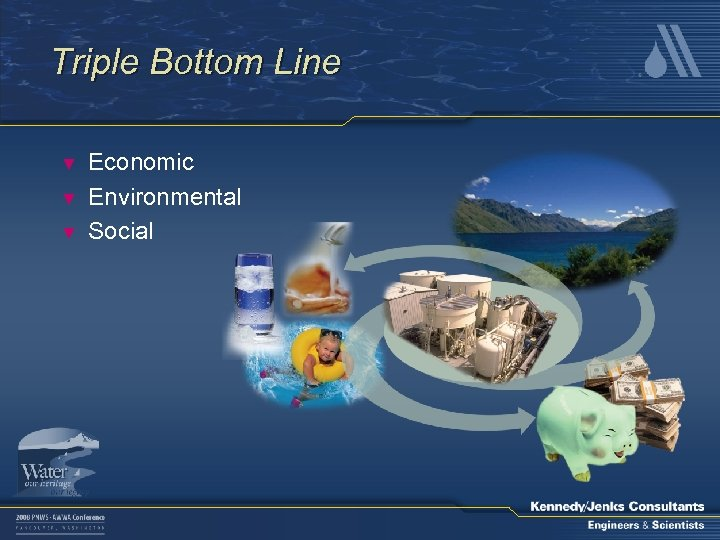Triple Bottom Line ▼ ▼ ▼ Economic Environmental Social