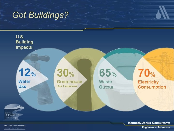 Got Buildings? U. S. Building Impacts: 12% 30% 65% 70% Water Use Greenhouse Waste