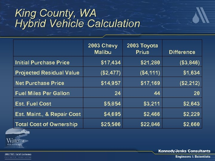 King County, WA Hybrid Vehicle Calculation 2003 Chevy Malibu 2003 Toyota Prius Difference Initial