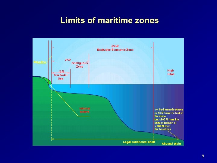 Limits of maritime zones 9