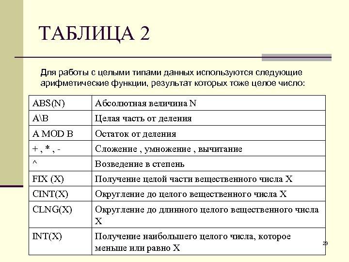 ТАБЛИЦА 2 Для работы с целыми типами данных используются следующие арифметические функции, результат которых