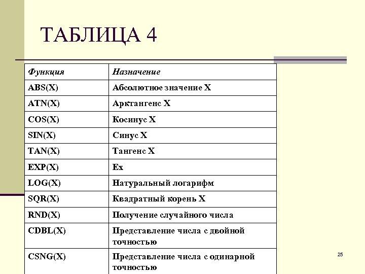 ТАБЛИЦА 4 Функция Назначение ABS(X) Абсолютное значение X ATN(X) Арктангенс X COS(X) Косинус X