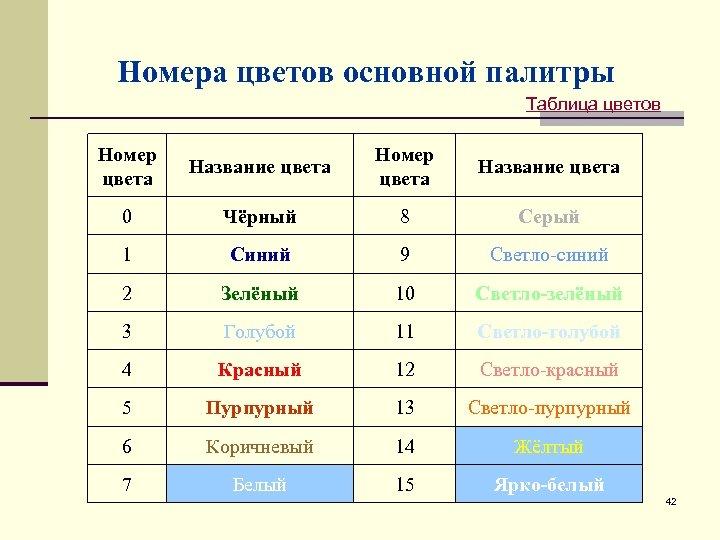 Номера цветов основной палитры Таблица цветов Номер цвета Название цвета 0 Чёрный 8 Серый