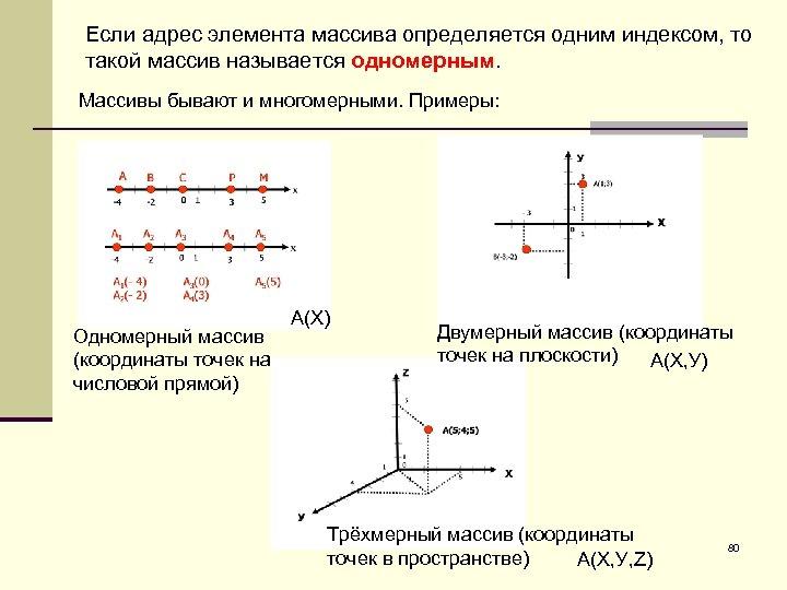 Если адрес элемента массива определяется одним индексом, то такой массив называется одномерным. Массивы бывают