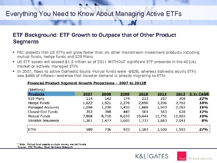 Everything You Need to Know About Managing Active ETFs ETF Background: ETF Growth to