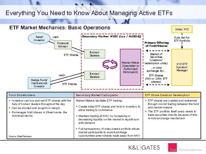 Everything You Need to Know About Managing Active ETFs ETF Market Mechanics: Basic Operations