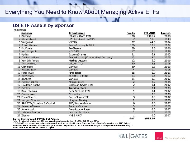 Everything You Need to Know About Managing Active ETFs US ETF Assets by Sponsor