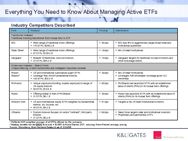 Everything You Need to Know About Managing Active ETFs Industry Competitors Described Firm Product
