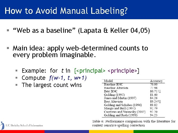 "How to Avoid Manual Labeling? § ""Web as a baseline"" (Lapata & Keller 04,"