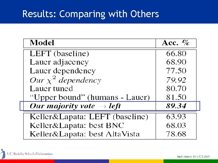 Results: Comparing with Others Marti Hearst, BYU CS 2007