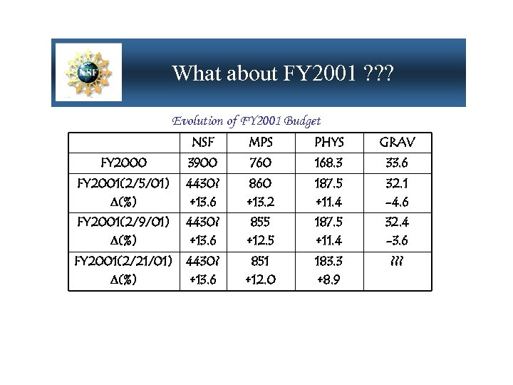 What about FY 2001 ? ? ? Evolution of FY 2001 Budget NSF MPS