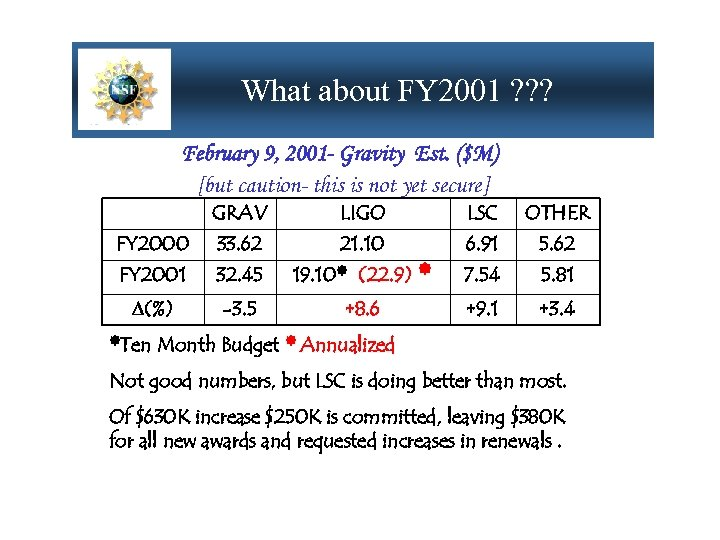 What about FY 2001 ? ? ? February 9, 2001 - Gravity Est. ($M)