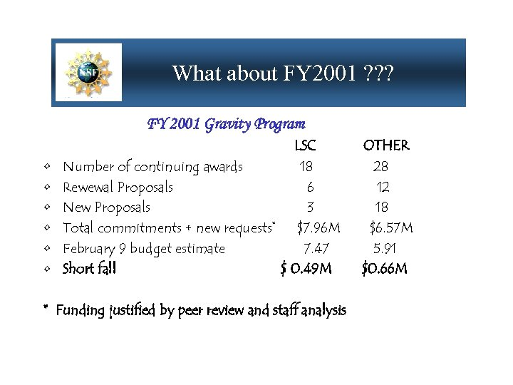 What about FY 2001 ? ? ? FY 2001 Gravity Program • • •