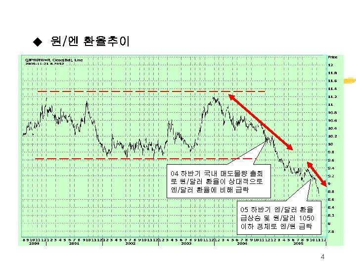 ◆ 원/엔 환율추이 04 하반기 국내 매도물량 출회 로 원/달러 환율이 상대적으로 엔/달러 환율에