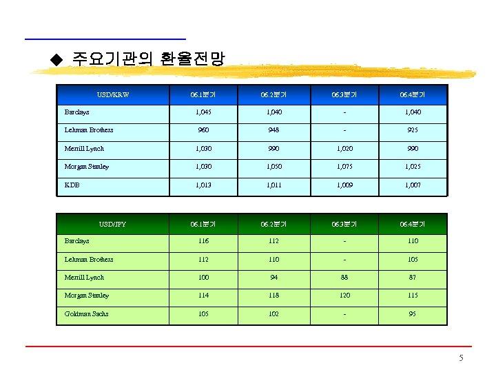 ◆ 주요기관의 환율전망 USD/KRW 06. 1분기 06. 2분기 06. 3분기 06. 4분기 1, 045