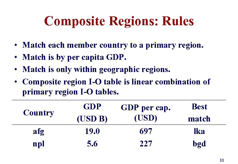 Composite Regions: Rules • • Match each member country to a primary region. Match