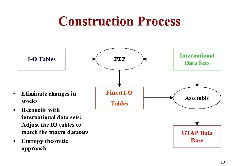 Construction Process I-O Tables • Eliminate changes in stocks • Reconcile with international data