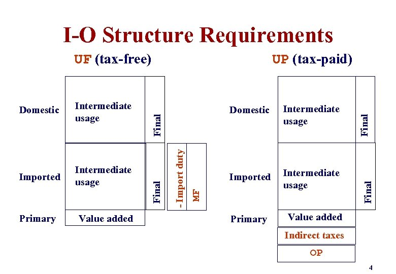I-O Structure Requirements Value added Imported Intermediate usage Primary Final Primary Intermediate usage MF