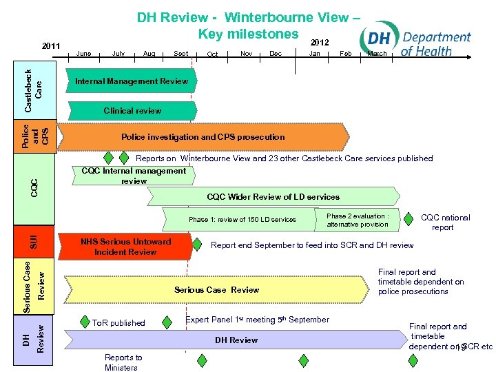 Police and CPS Castlebeck Care 2011 DH Review - Winterbourne View – Key milestones