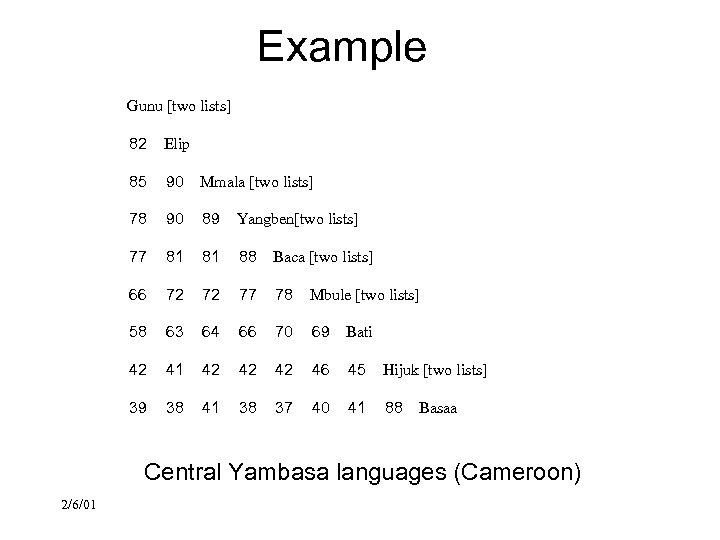 Example Gunu [two lists] 82 Elip 85 90 Mmala [two lists] 78 90 89