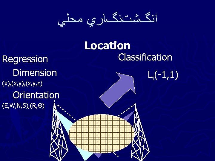 ﺍﻧگﺸﺖﻧگﺎﺭﻱ ﻣﺤﻠﻲ Location Regression Dimension (x), (x, y, z) Orientation (E, W, N,