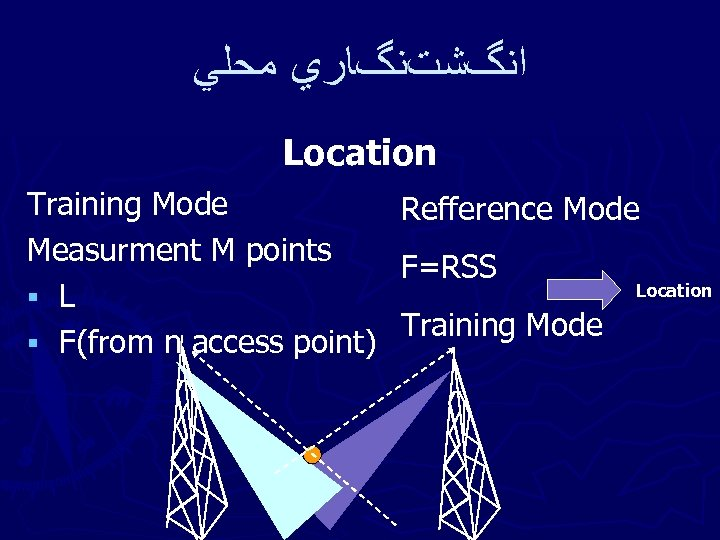 ﺍﻧگﺸﺖﻧگﺎﺭﻱ ﻣﺤﻠﻲ Location Training Mode Measurment M points § L § F(from n