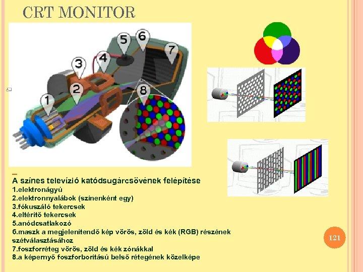 CRT MONITOR A színes televízió katódsugárcsövének felépítése 1. elektronágyú 2. elektronnyalábok (színenként egy) 3.