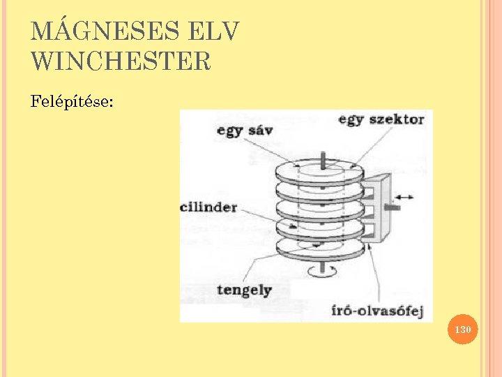 MÁGNESES ELV WINCHESTER Felépítése: 130