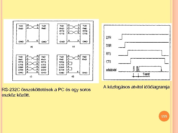 RS-232 C összeköttetések a PC és egy soros eszköz között. A kézfogásos atvitel idődiagramja
