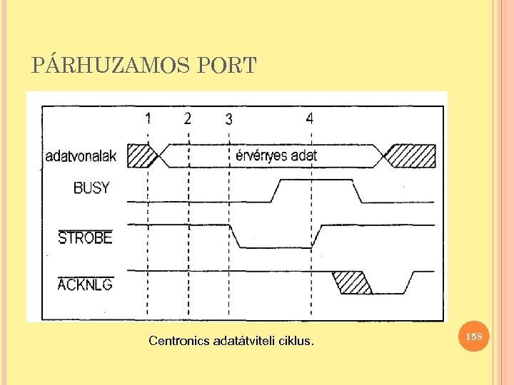 PÁRHUZAMOS PORT Centronics adatátviteli ciklus. 158