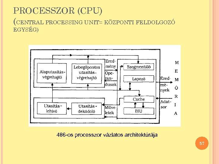 PROCESSZOR (CPU) (CENTRAL PROCESSING UNIT= KÖZPONTI FELDOLGOZÓ EGYSÉG) 486 -os processzor vázlatos architektúrája 57