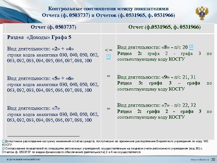 Контрольные соотношения между показателями Отчета (ф. 0503737) и Отчетов (ф. 0531965, ф. 0531966) Отчет