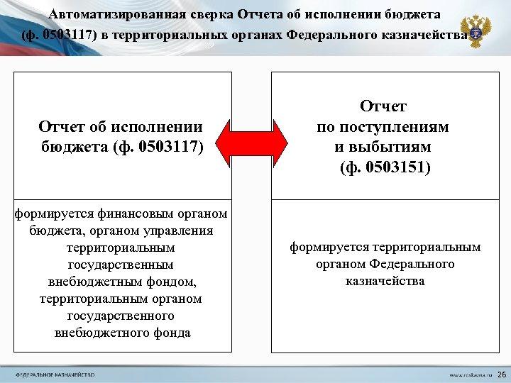 Автоматизированная сверка Отчета об исполнении бюджета (ф. 0503117) в территориальных органах Федерального казначейства Отчет