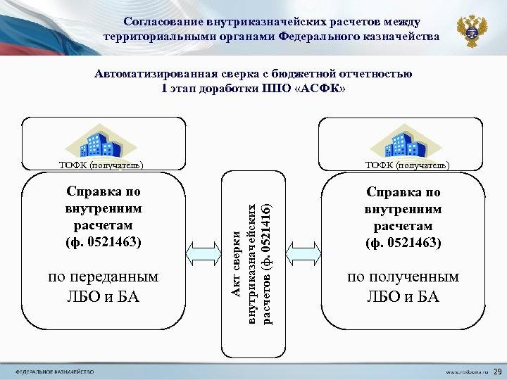 Согласование внутриказначейских расчетов между территориальными органами Федерального казначейства Автоматизированная сверка с бюджетной отчетностью 1